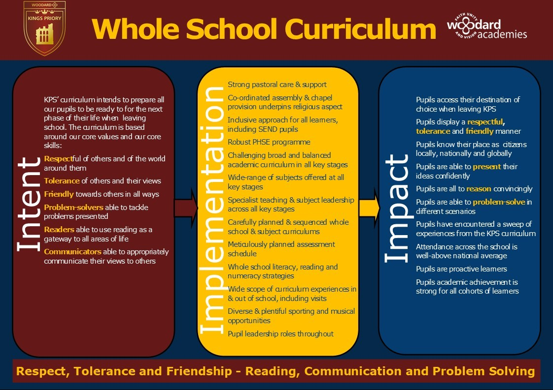 Whole school curriculum overview final