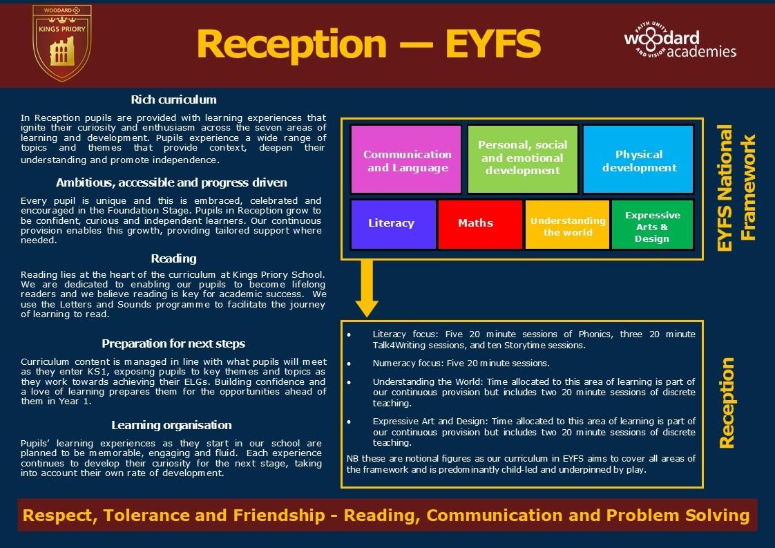 Curriculum map eyfs