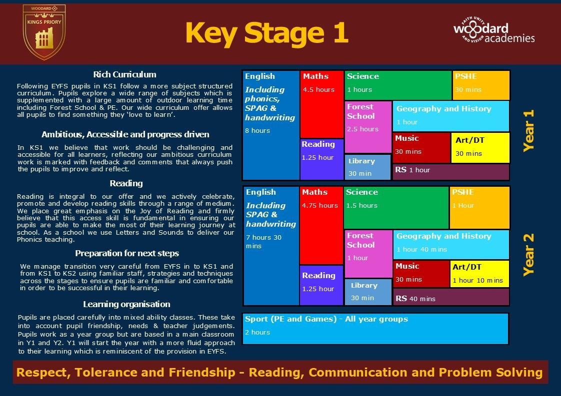 Curriculum map ks1