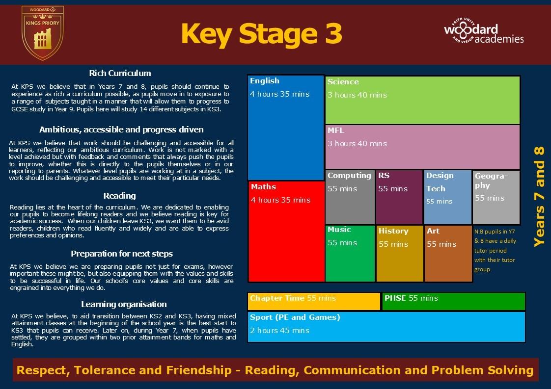 Curriculum map ks3