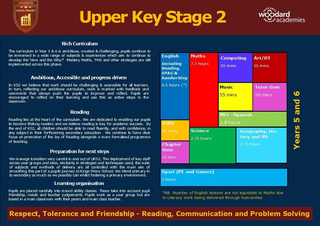 Curriculum map uks2