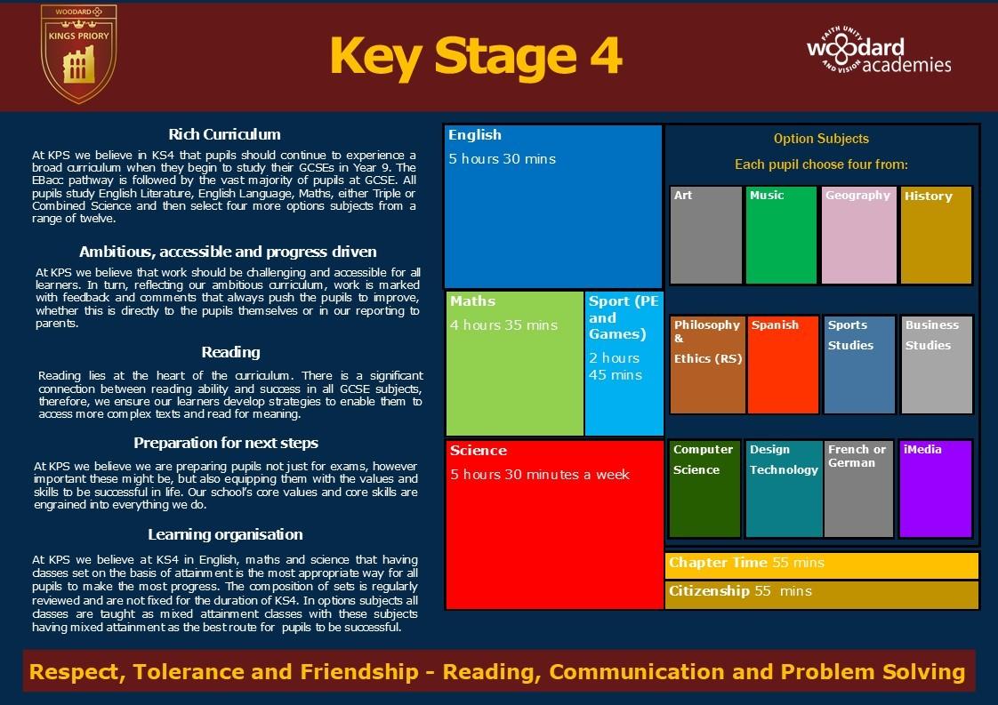 Curriculum map ks4